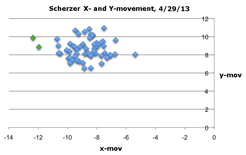 Scherzer13annotated