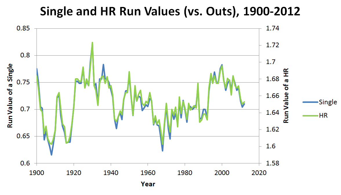 Single-and-HR-values2
