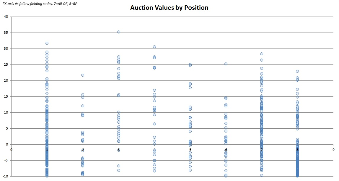 auction values all