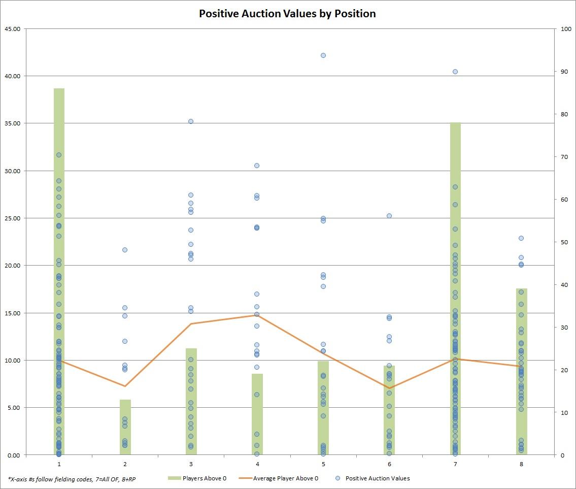 auction values positive