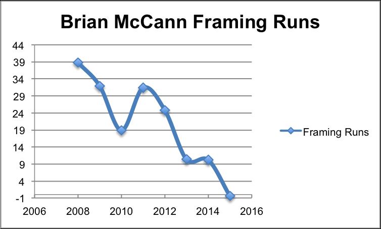 BrianMcCann Framing Runs