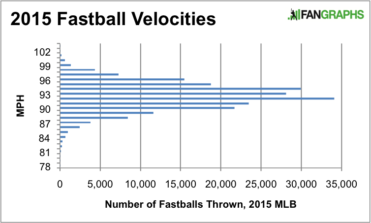 FastballVelocities4